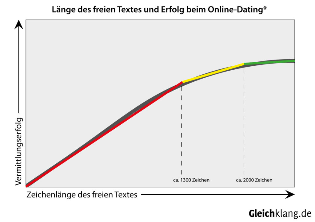 Dating Dokumente Gesetz